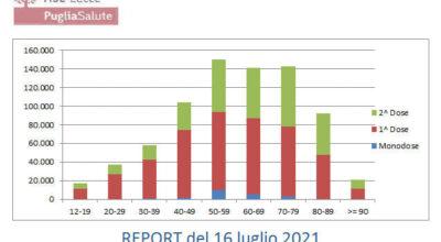 Report Covid-19 in Provincia di Lecce del 16/07/2021