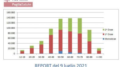 Report Covid-19 in Provincia di Lecce del 09/07/2021