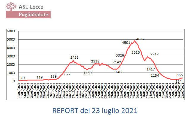 Report Covid-19 in Provincia di Lecce del 23/07/2021