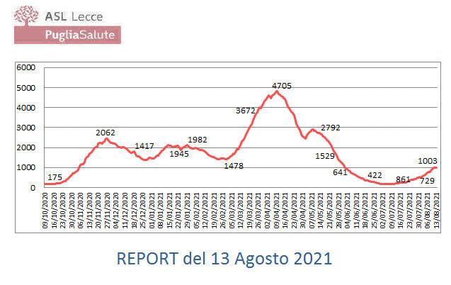 Report Covid-19 in Provincia di Lecce del 13/08/2021